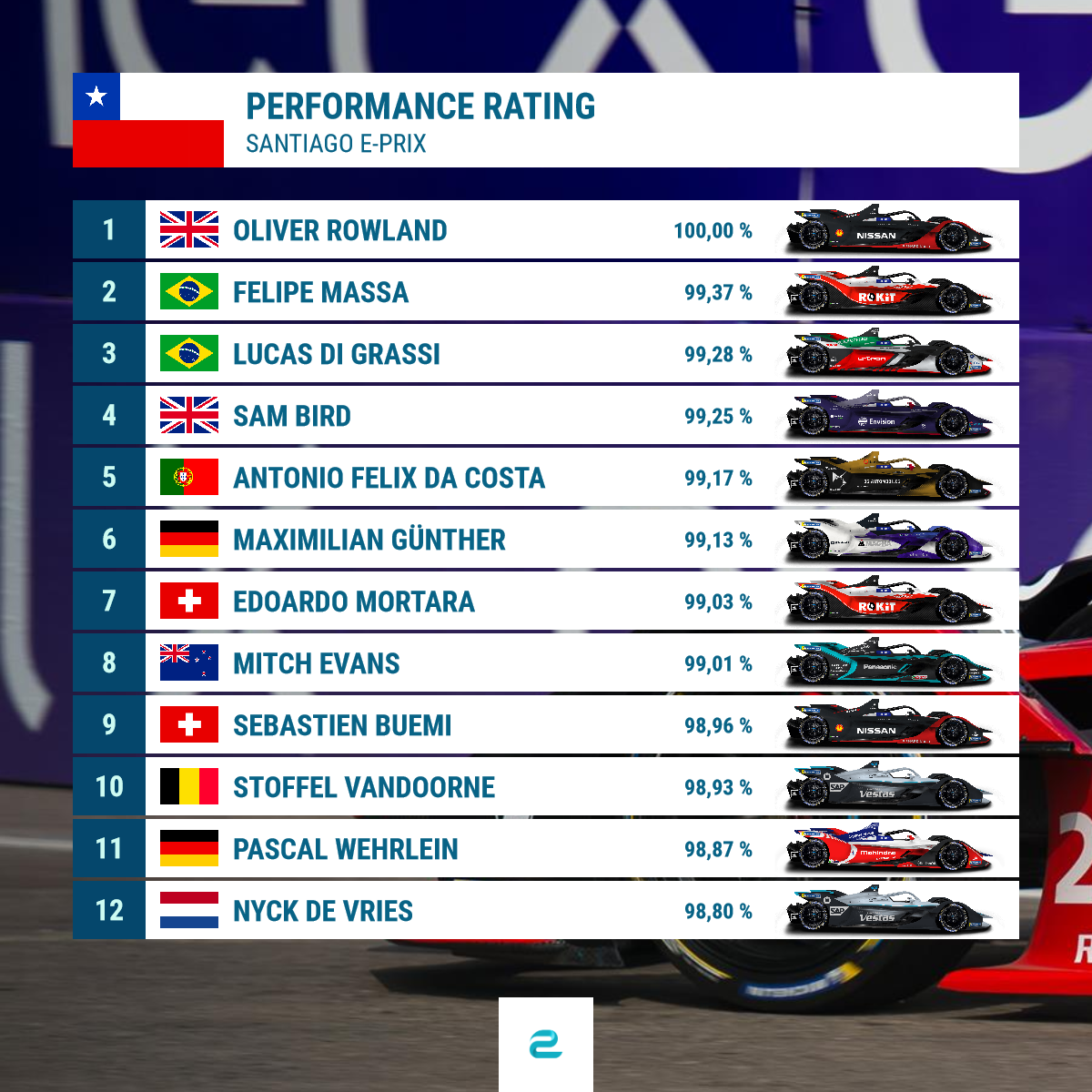 Performance Rating Santiago Fahrer 1.png