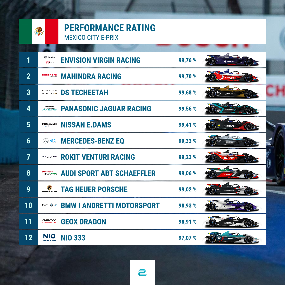 Performance Rating Mexico City Teams.png